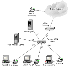 voip monitor server 4 2 best practices configuration guide cisco voip 7 gif