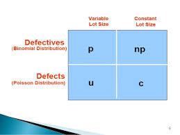Control Charts P Np C U