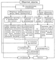 Курсовая Анализ формирования и использования оборотных средств  Курсовая Анализ формирования и использования оборотных средств предприятия