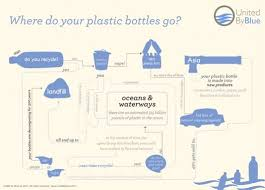 Spend Your Tax Refund At United By Blue Plastic Bottles