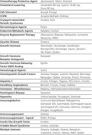 miscellaneous huntington s disease hypnotics immuneglobulins immunosuppressant immunosuppressant topical insulin like growth factor irritable