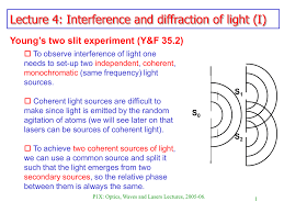 Coherent Sources Of Light R 1