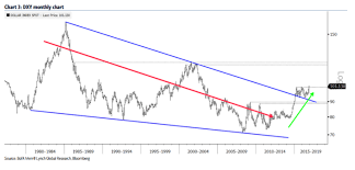 Dxy Targets 120 L T Usd Bull Marlet To Continue Bofa