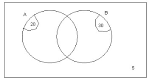 Venn Diagram Intersection Education Wa Solving Venn Diagrams Where The Intersection Is Unknown