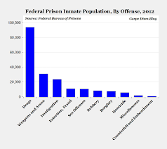 Chart Of The Day Federal Drug Prisoners Aei