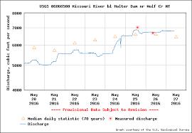 Missouri River Depth Chart Missouri River Fishing Report From Craig Montana
