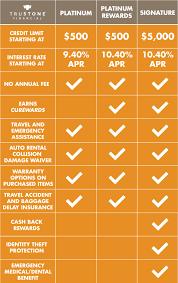 Visa Card Comparison Chart 21 Best Small Business Credit
