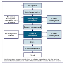 Incident Investigation Flow Chart Template Investigation Process