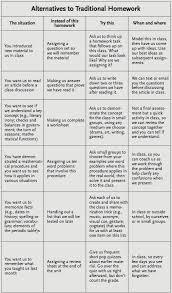 Hop Replacement Chart Alternatives To Homework A Chart For Teachers