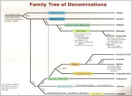 All Christian Denominations Chart One Bible With Many Churches Denominations And Sects