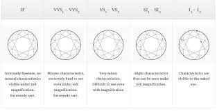 Diamond Clarity Chart Know More About Diamond Clarity Chart Empress Diamonds