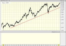 Tsx Chart Tsx Index Long Term Chart Tradeonline Ca