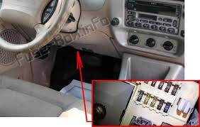 ford explorer 2002 2005 < fuse box diagram the location of the fuses in the passenger compartment ford explorer 2002 2003