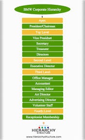 Target Corporation Hierarchy Chart Bmw Corporate Hierarchy Chart Hierarchystructure Com