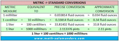 Metric To Us Standard Liquid Conversion Facts Measurement
