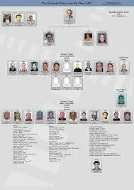 Crime Family Chart Described Decavalcante Crime Family Chart Trafficante Family