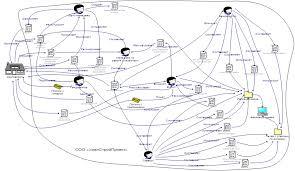 Курсовая работа Автоматизации процесса учета договоров на  Мнемосхема существующего процесса учета договоров на предприятии ООО УралСтройПроект