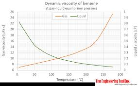 Food Viscosity Chart Benzene Dynamic And Kinematic Viscosity