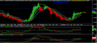 Bank Nifty Online Chart Nifty Bollinger Bands Live Nifty Live Chart With Bollinger