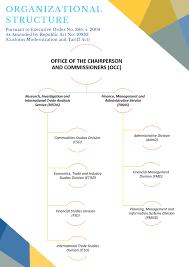 Updated Organizational Chart Of Bureau Of Customs The Organization
