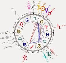 Shirohato No Kurobane Astrological Birth Chart And
