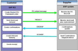 Sap Stock Chart Vendor Managed Consignment Process Sap Blogs