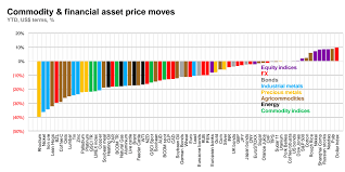 The Collapse Of Commodities In One Simple Chart