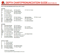 Browns Unofficial Depth Chart Has Kenny Britt On Bench