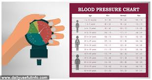 Mayo Clinic Blood Pressure Chart By Age Surprising Mayo Clinic Weight Chart Blood Pressure Level