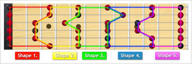 Pentatonic Scale Patterns Gorgeous Minor Pentatonic Scale Shapes And Patterns TheGuitarLesson