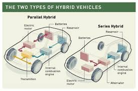 two types of hybrid vehicles alternate fuel vehicles two types of hybrid vehicles alternate fuel vehicles electric cars cars and hybrid vehicle