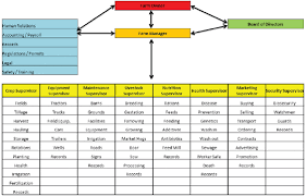 Farm Business Organizational Chart Exploring Governance Structures For Your Farm Organisation