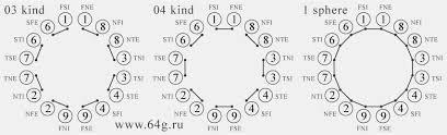 Socionics Relationship Chart Analytical Numerology And Socionics