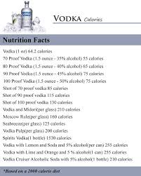 how much calories of vodka
