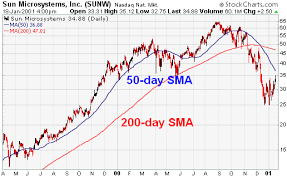 50 Day Moving Average Charts Moving Averages