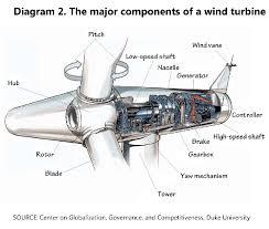careers in wind energy u s bureau of labor statistics 3 phase wind turbine wiring diagram diagram 2 the major components of a wind turbine