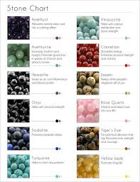 Quartz Meaning Chart Chakras What Are They Stone Stones Crystals Crystals