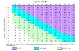 Is My Son Overweight Chart How Much Should I Weigh Weight Loss Families Com