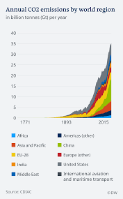 Net Zero By 2050 What Does It Mean Environment All Topics From