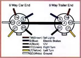 wiring diagram for 7 blade trailer plug images pj trailer wiring trailer wiring diagram for 4 way 5 way 6 way and 7 way