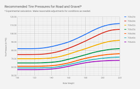 Tire Pressure Chart Bicycle Best Picture Of Chart Anyimage Org