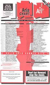 Aria Charts 2000 Reading Aria Charts