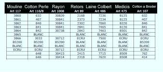 Dmc Articles Conversion Chart Mouline Retors Laine Colbert