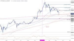 Btc Eth Usd Chart Crypto Technical Outlook Bitcoin Ether Ripple At Critical