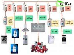 driving and electrical wiring in the apartment the composition of groups of consumers of electricity in the apartment