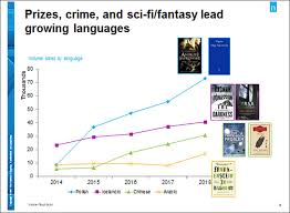 Book Chart Uk Nielsen Reports Translated Literature In The Uk Grew 5 5