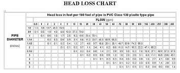 Well Head Size Chart Water Gardeners International For Beginners