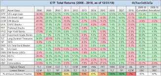 Asset Class Performance Over Last 10 Years Chart