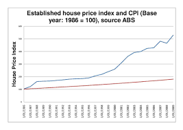 Historical Real Estate Appreciation Chart Australian Property Bubble Wikipedia