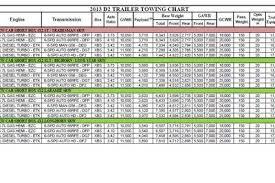 2013 Ram 2500 Towing Chart 2014 Ram Heavy Duty Top Speed